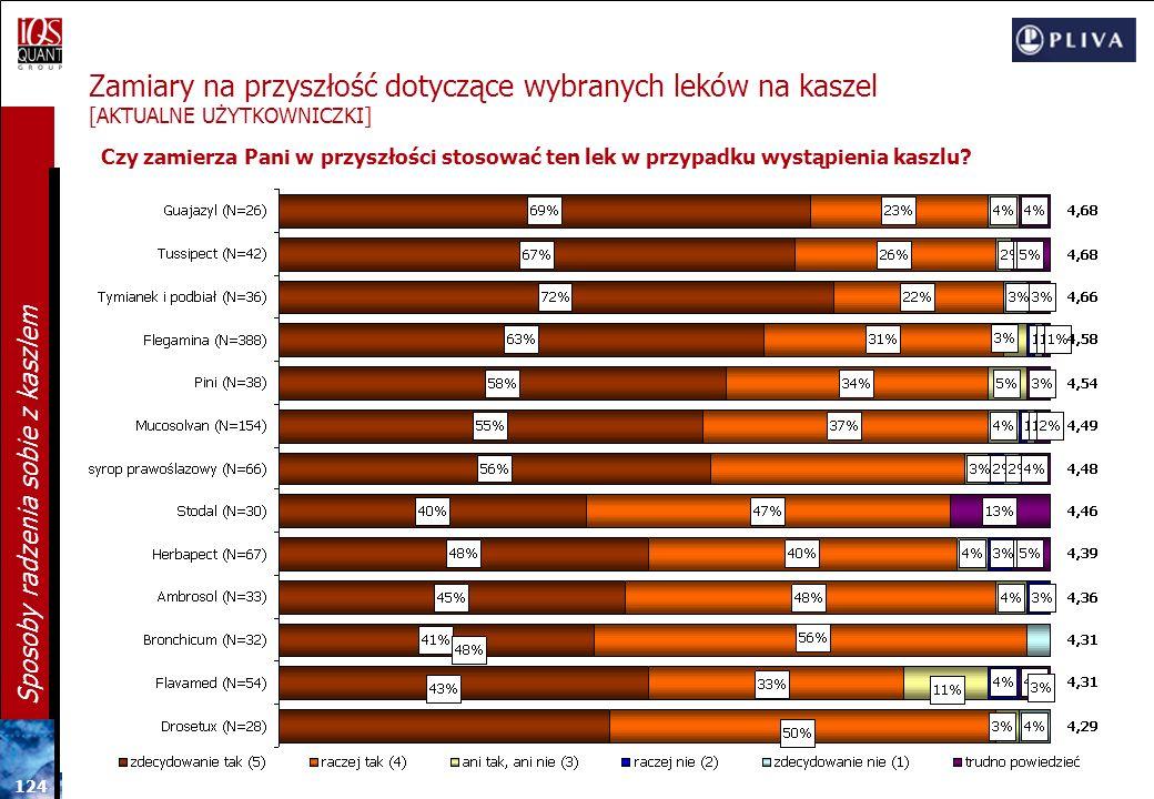 Zamiary na przyszłość dotyczące wybranych leków na kaszel [AKTUALNE UŻYTKOWNICZKI]